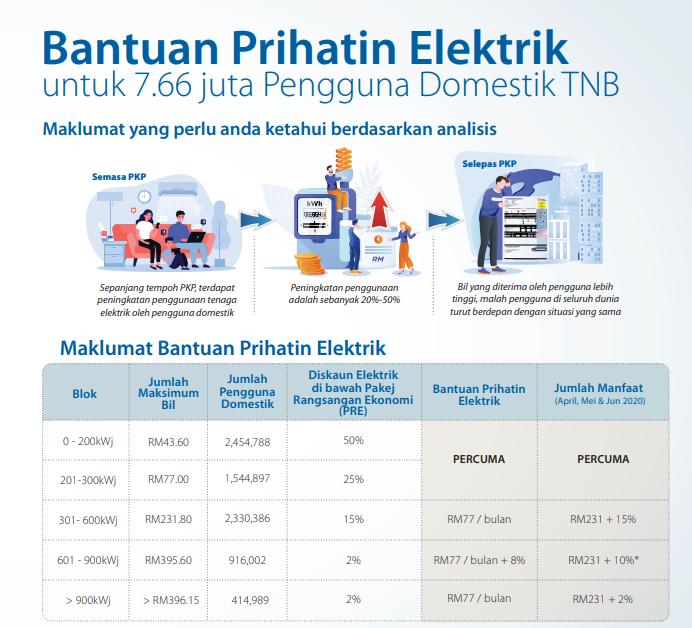 TNB Memperkenalkan Bantuan Prihatin Elektrik